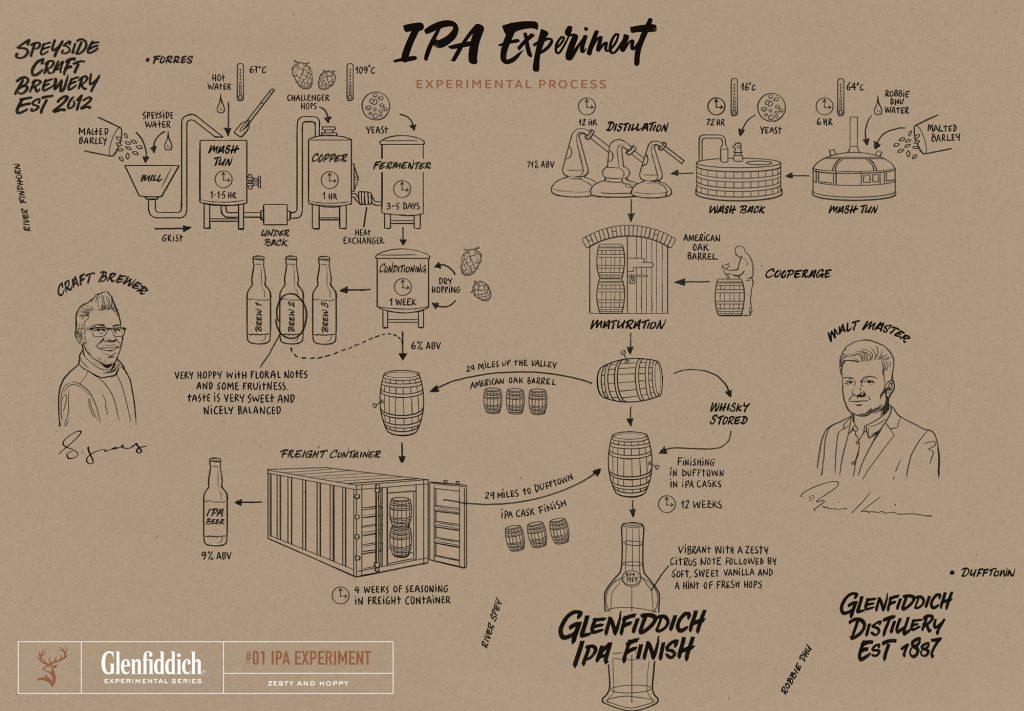 O processo de criação do Glenfiddich IPA Experiment